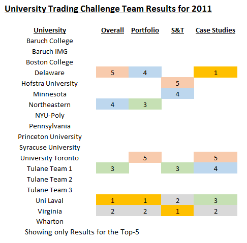 2011 US UTC Results