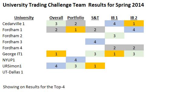 UTC Results Spring 2014